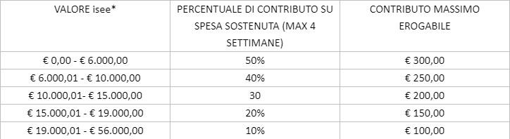 Centri estivi Montebelluna: piano da 120mila euro per sostenere le famiglie