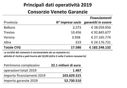Consorzio Veneto Garanzie, il trevigiano Mario Citron confermato presidente per il triennio 2020/2022
