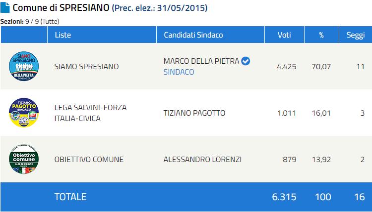 Speciale Elezioni Comunali 2020 in provincia di Treviso: risultati in diretta