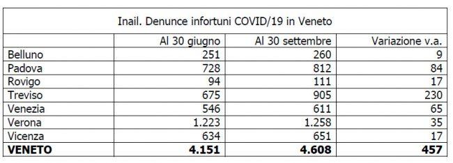 """Denunce infortuni Covid-19 sul lavoro, boom a Treviso: """"Colpa del focolaio all'Aia"""""""