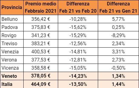 RC auto: a Treviso -12,6% a febbraio, ma comincia il rialzo