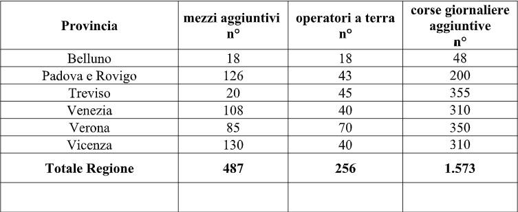 Covid, domani riaprono le scuole: a Treviso e provincia 355 corse aggiuntive e 20 mezzi in più
